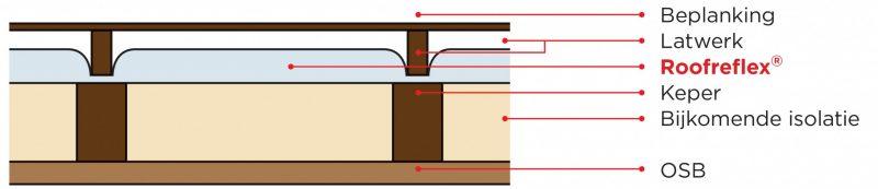 Muurisolatie-langs-de-buitenzijde-bij-een-houtskeletbouw-met-ROOFREFLEX-1024x221@2x