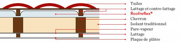 Roofreflex-explication