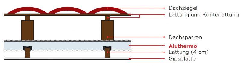 im dach als untersparrend mmung mit oder ohne unterspannbahn aluthermo. Black Bedroom Furniture Sets. Home Design Ideas