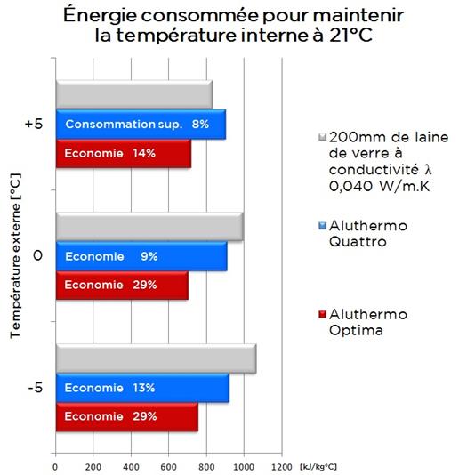 graphique_performance_mesuree